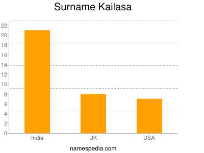 Surname Kailasa