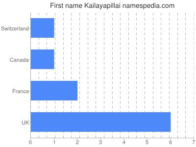 Given name Kailayapillai