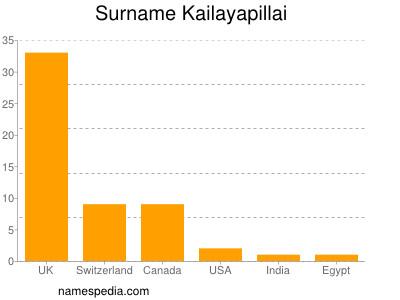 Surname Kailayapillai
