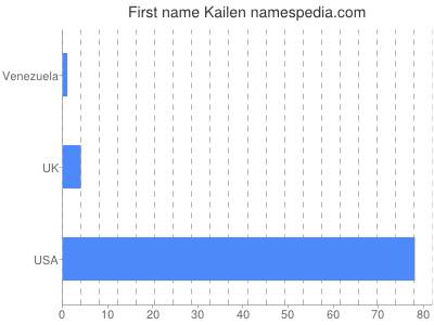 Given name Kailen