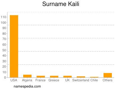 Surname Kaili