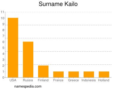 Surname Kailo