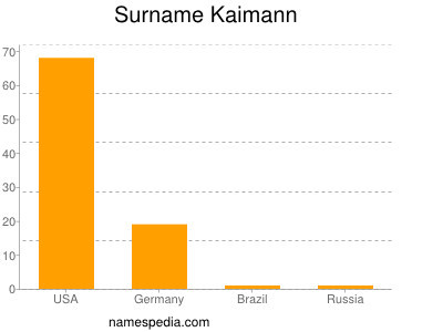 Surname Kaimann