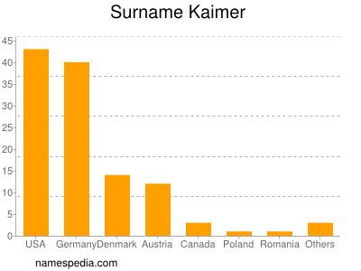 Surname Kaimer