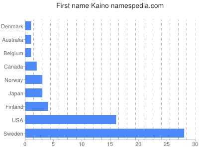Given name Kaino