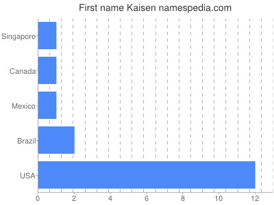Given name Kaisen
