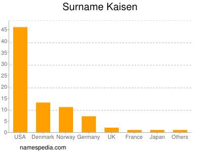 Surname Kaisen