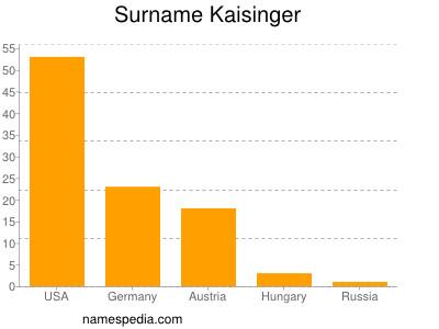 Surname Kaisinger