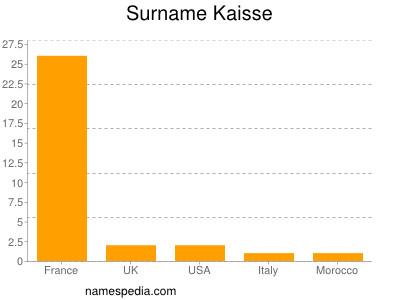 Surname Kaisse