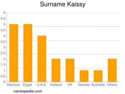 Surname Kaissy