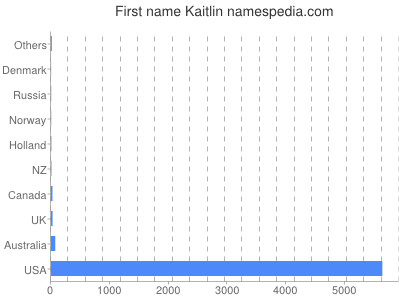 Given name Kaitlin