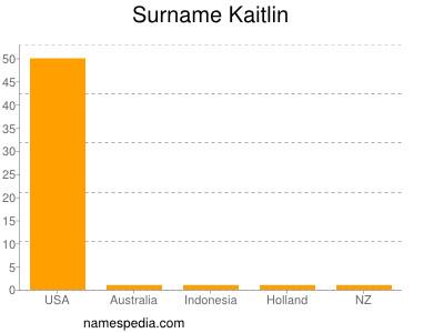 Surname Kaitlin