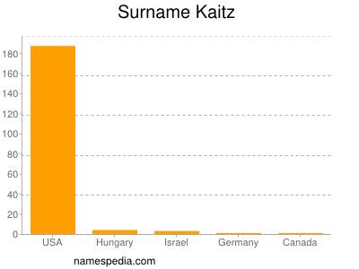 Surname Kaitz