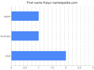 Given name Kaiyo