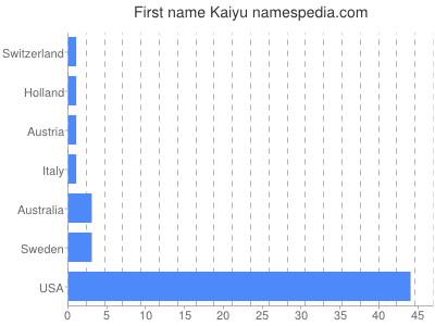 Given name Kaiyu