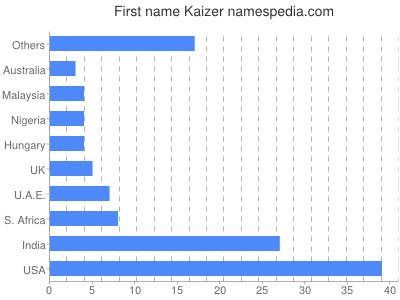 Given name Kaizer