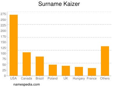 Surname Kaizer