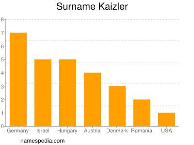 Surname Kaizler