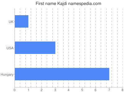Given name Kajdi