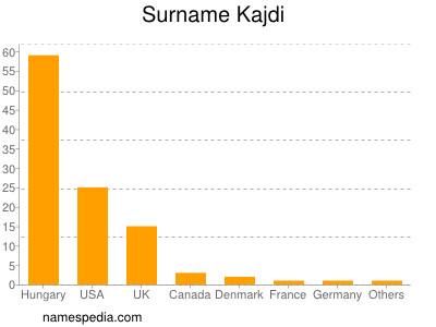 Surname Kajdi