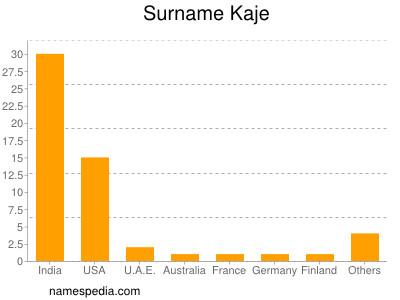 Surname Kaje