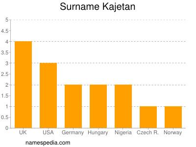 Surname Kajetan
