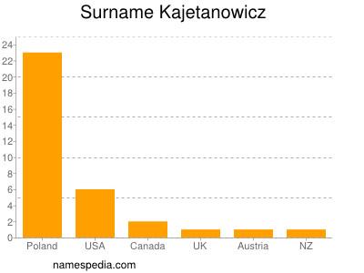 Surname Kajetanowicz