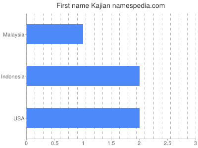 Given name Kajian