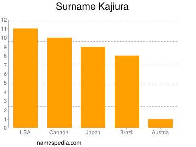 Surname Kajiura