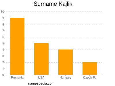 Surname Kajlik
