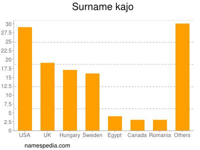 Surname Kajo