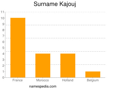 Surname Kajouj