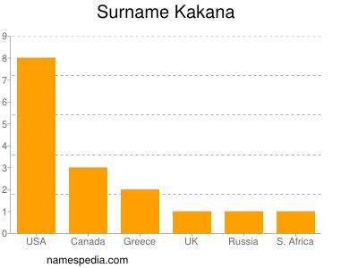 Surname Kakana