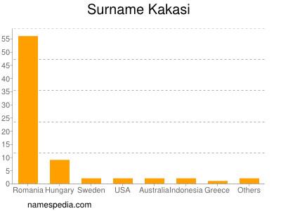 Surname Kakasi