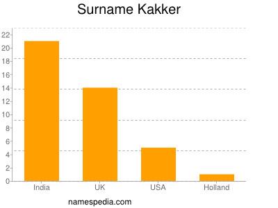 Surname Kakker
