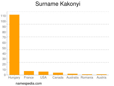 Surname Kakonyi