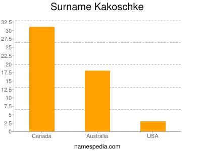 Surname Kakoschke