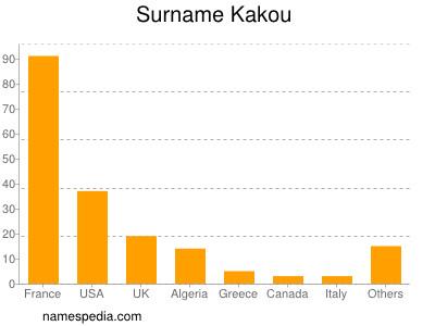 Surname Kakou