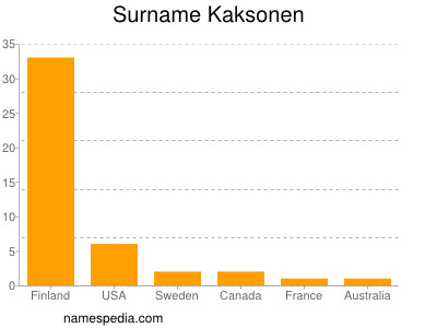 Surname Kaksonen