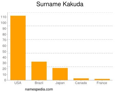 Surname Kakuda