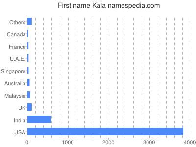 Given name Kala