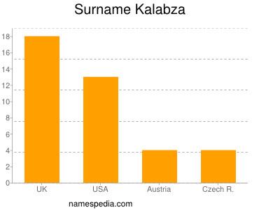 Surname Kalabza