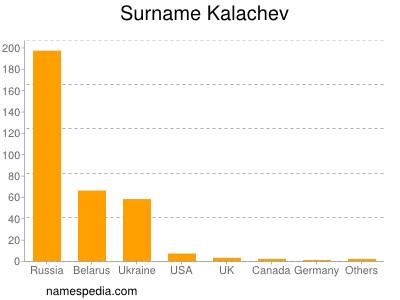Surname Kalachev