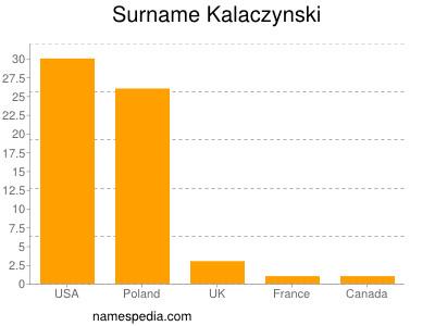 Surname Kalaczynski