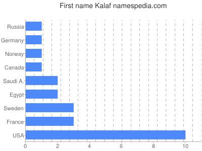 Given name Kalaf