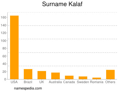 Surname Kalaf