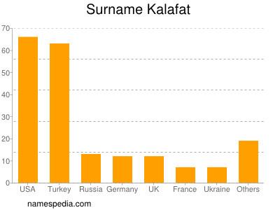 Surname Kalafat