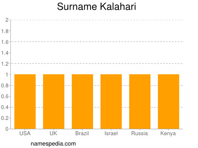 Surname Kalahari