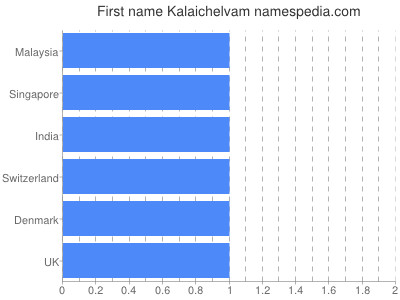 Given name Kalaichelvam