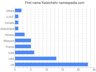 Given name Kalaichelvi
